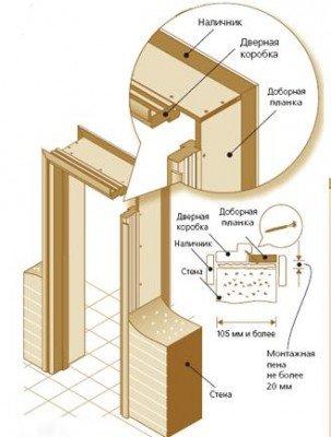 Монтаж и установка дверной коробки. СтройДом